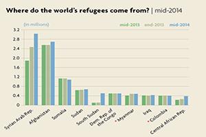 Refugee Origin Countries